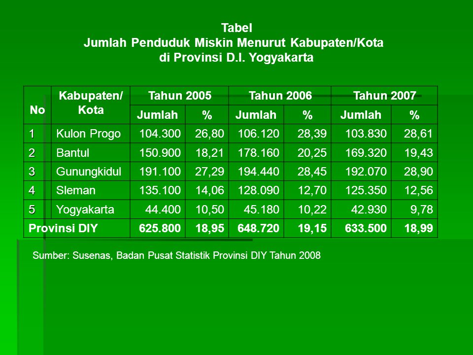 Tabel Jumlah Penduduk Miskin Menurut Kabupaten/Kota di Provinsi D.I.