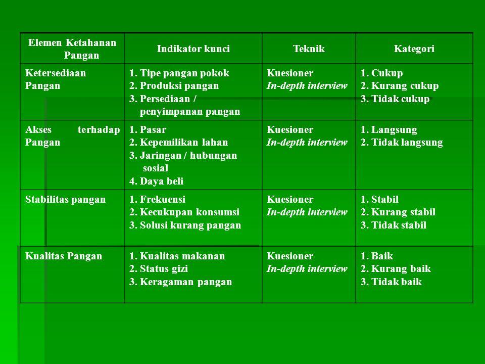 Elemen Ketahanan Pangan Indikator kunciTeknikKategori Ketersediaan Pangan 1.