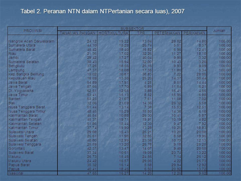 Tabel 2. Peranan NTN dalam NTPertanian secara luas), 2007