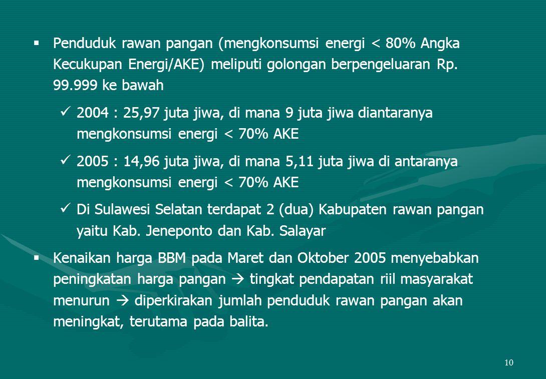 10   Penduduk rawan pangan (mengkonsumsi energi < 80% Angka Kecukupan Energi/AKE) meliputi golongan berpengeluaran Rp.