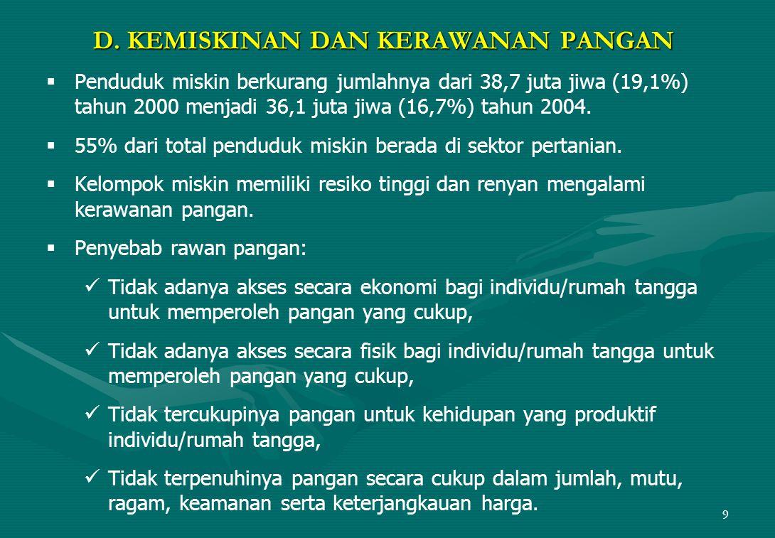 9 D. KEMISKINAN DAN KERAWANAN PANGAN   Penduduk miskin berkurang jumlahnya dari 38,7 juta jiwa (19,1%) tahun 2000 menjadi 36,1 juta jiwa (16,7%) tah