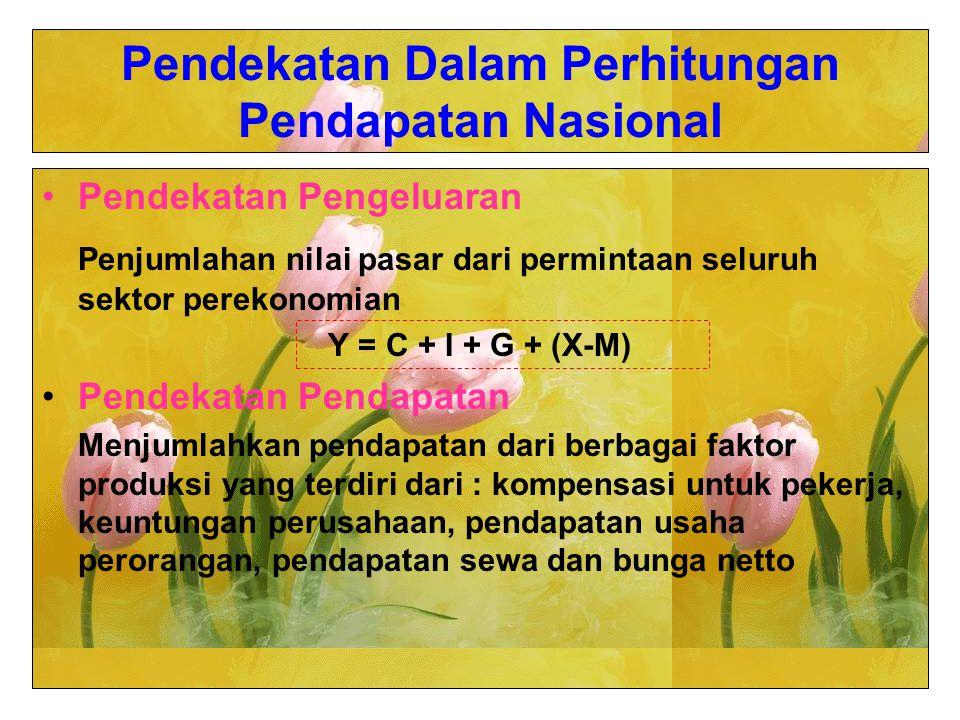Pendekatan Dalam Perhitungan Pendapatan Nasional Pendekatan Pengeluaran Penjumlahan nilai pasar dari permintaan seluruh sektor perekonomian Y = C + I