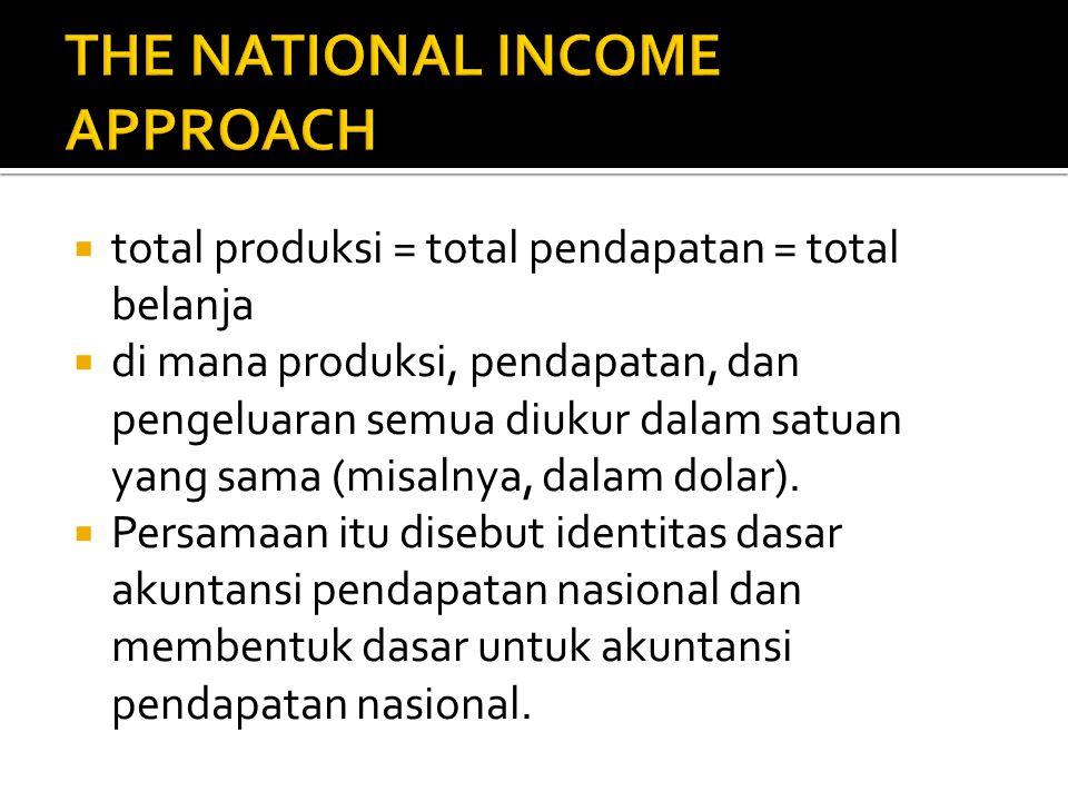  total produksi = total pendapatan = total belanja  di mana produksi, pendapatan, dan pengeluaran semua diukur dalam satuan yang sama (misalnya, dalam dolar).