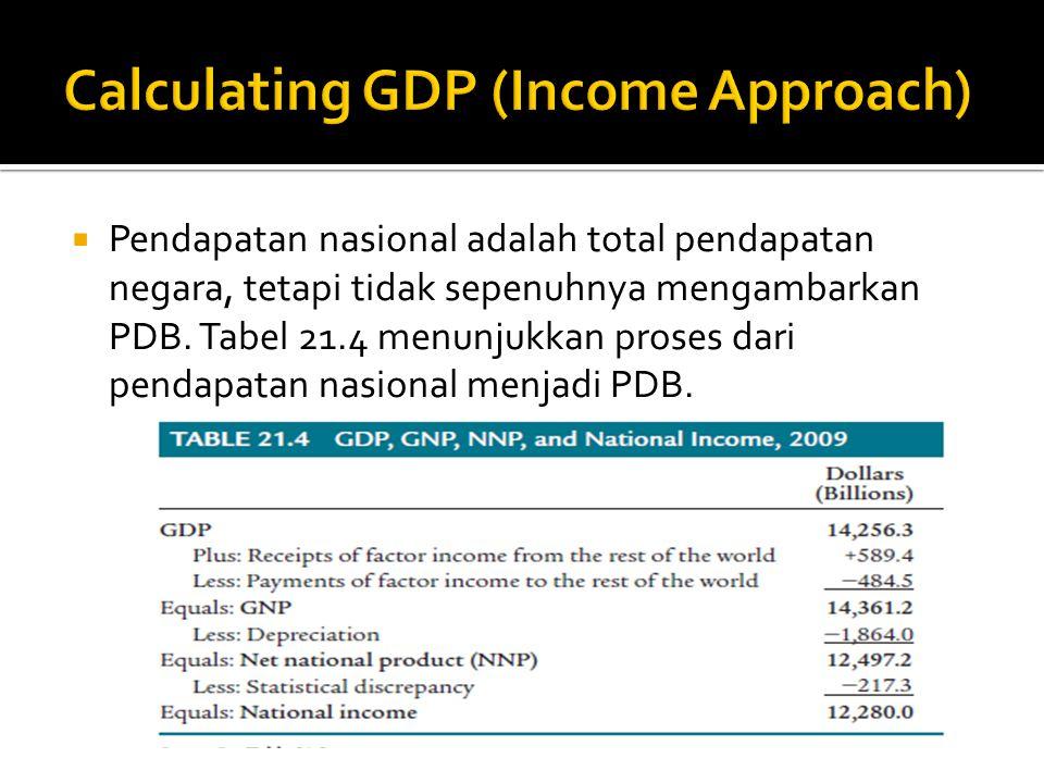  Pendapatan nasional adalah total pendapatan negara, tetapi tidak sepenuhnya mengambarkan PDB. Tabel 21.4 menunjukkan proses dari pendapatan nasional