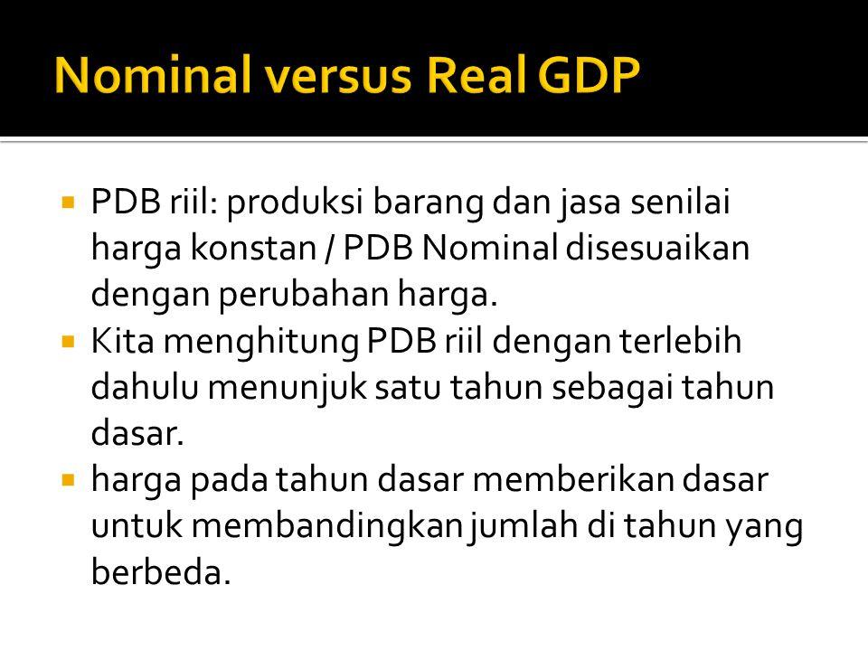  PDB riil: produksi barang dan jasa senilai harga konstan / PDB Nominal disesuaikan dengan perubahan harga.  Kita menghitung PDB riil dengan terlebi