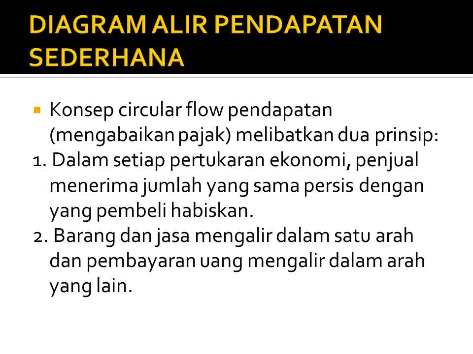  Konsep circular flow pendapatan (mengabaikan pajak) melibatkan dua prinsip: 1.