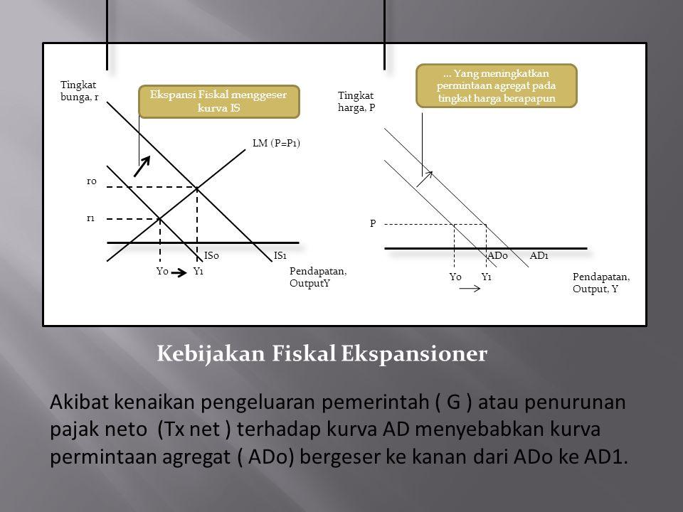 Tingkat bunga, r Ekspansi Fiskal menggeser kurva IS LM (P=P1) IS1IS0 Pendapatan, OutputY Y0Y1 r0 r1 Tingkat harga, P...