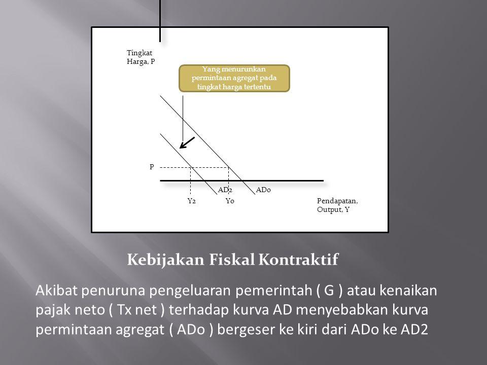 Tingkat Harga, P Pendapatan, Output, Y Yang menurunkan permintaan agregat pada tingkat harga tertentu ADoAD2 YoY2 P Kebijakan Fiskal Kontraktif Akibat penuruna pengeluaran pemerintah ( G ) atau kenaikan pajak neto ( Tx net ) terhadap kurva AD menyebabkan kurva permintaan agregat ( ADo ) bergeser ke kiri dari ADo ke AD2