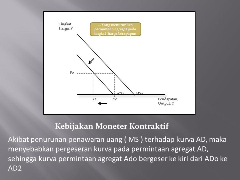 Tingkat Harga, P Pendapatan, Output, Y Y2Y0 ADoAD2... Yang menurunkan permintaan agregat pada tingkat harga berapapun Po Kebijakan Moneter Kontraktif