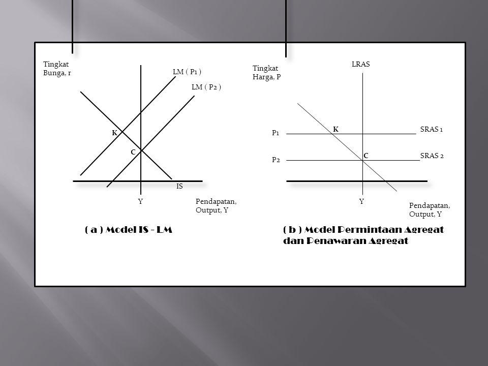LRAS Tingkat Bunga, r Pendapatan, Output, Y K C Y IS LM ( P1 ) LM ( P2 ) ( a ) Model IS - LM P1 P2 Y K C SRAS 1 SRAS 2 LRAS Tingkat Harga, P Pendapatan, Output, Y ( b ) Model Permintaan Agregat dan Penawaran Agregat