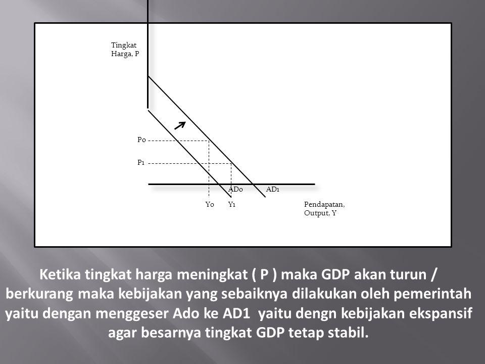 Ketika tingkat harga meningkat ( P ) maka GDP akan turun / berkurang maka kebijakan yang sebaiknya dilakukan oleh pemerintah yaitu dengan menggeser Ado ke AD1 yaitu dengn kebijakan ekspansif agar besarnya tingkat GDP tetap stabil.