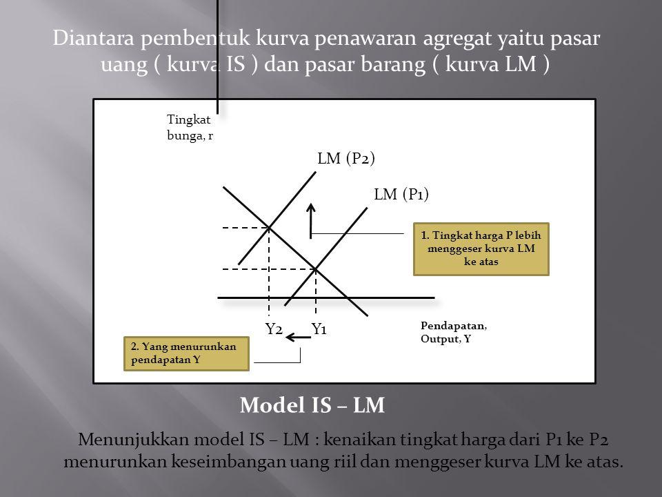 Diantara pembentuk kurva penawaran agregat yaitu pasar uang ( kurva IS ) dan pasar barang ( kurva LM ) IS LM (P2) LM (P1) 1. Tingkat harga P lebih men