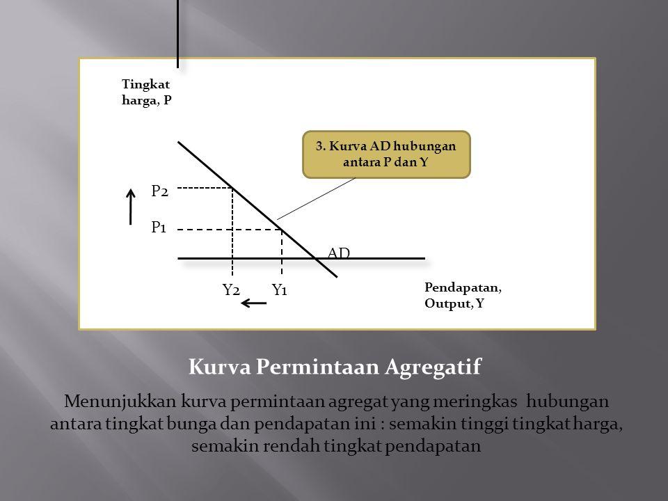 Kurva Permintaan Agregatif Tingkat harga, P P2 P1 Y2Y1 Pendapatan, Output, Y AD 3. Kurva AD hubungan antara P dan Y Menunjukkan kurva permintaan agreg