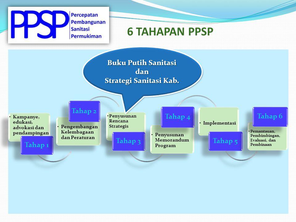 SSKMPS BPS SSK -Program & kegiatan 5 tahun dengan visi pengelolaan jangka panjang -Sistem pengelolaan sanitasi serta kemampuan pendanaan sanitasi -Strategi pengembangan sanitasi -Indikasi program& kegiatan, kebutuhan dan sumber pendanaan -Konsultasi ke SKPD Kab/Kota, Provinsi, dan Pusat -Pengesahan oleh Bupati/Walikota Tahun n Tahun n+1 Buku Putih -Profil wilayah -Profil sanitasi -Isu strategis dan permasalahan mendesak sanitasi -Area Berisiko dan posisi pengelolaan sanitasi -Pengesahan oleh Bupati MPSS -Hasil monitoring implementasi -Identifikasi dan solusi funding gap -Konsultasi ke SKPD Kab/Kota, Provinsi, dan Pusat -Langkah lanjutan (rencana tindak) -Pengesahan oleh stakeholder di masing-masing tingkatan Konteks Perencanaan Strategis Sanitasi