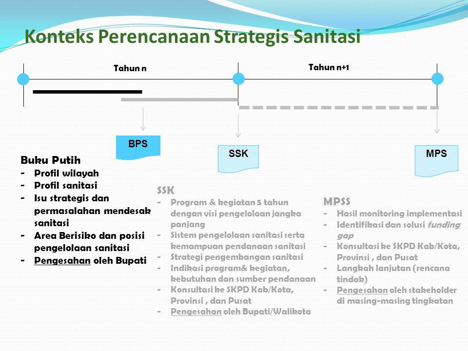SSKMPS BPS SSK -Program & kegiatan 5 tahun dengan visi pengelolaan jangka panjang -Sistem pengelolaan sanitasi serta kemampuan pendanaan sanitasi -Str