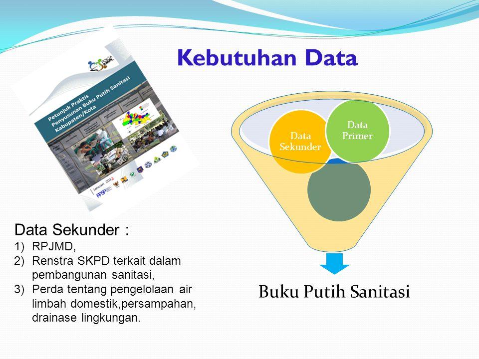 Buku Putih Sanitasi Data Sekunder Data Primer Data Sekunder : 1)RPJMD, 2)Renstra SKPD terkait dalam pembangunan sanitasi, 3)Perda tentang pengelolaan