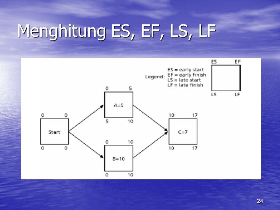 24 Menghitung ES, EF, LS, LF