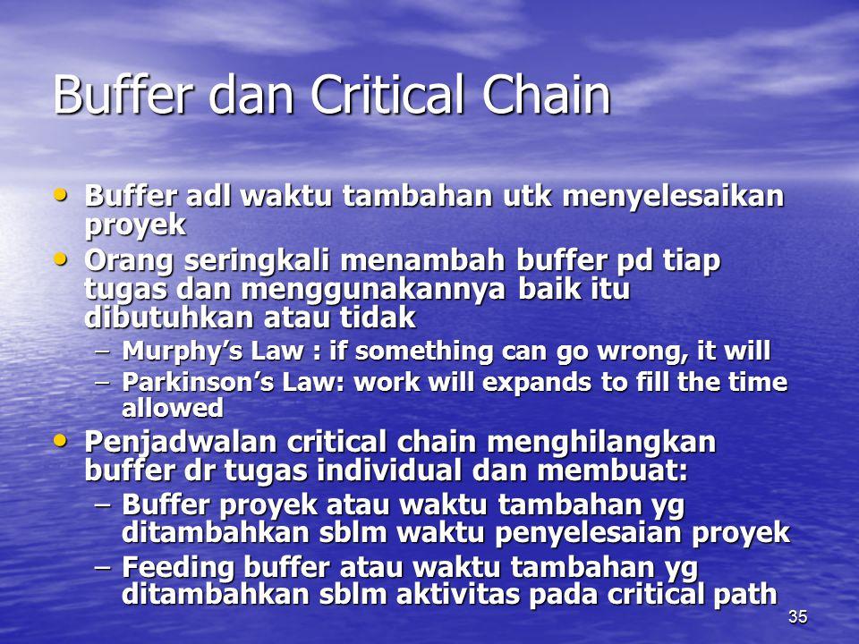 35 Buffer dan Critical Chain Buffer adl waktu tambahan utk menyelesaikan proyek Buffer adl waktu tambahan utk menyelesaikan proyek Orang seringkali me