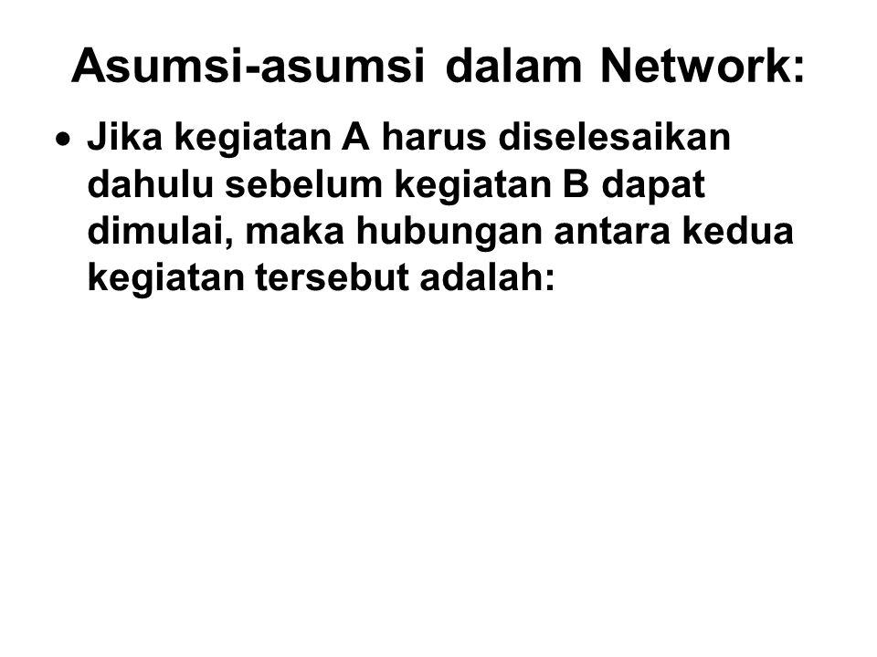 Asumsi-asumsi dalam Network:  Jika kegiatan A harus diselesaikan dahulu sebelum kegiatan B dapat dimulai, maka hubungan antara kedua kegiatan tersebu