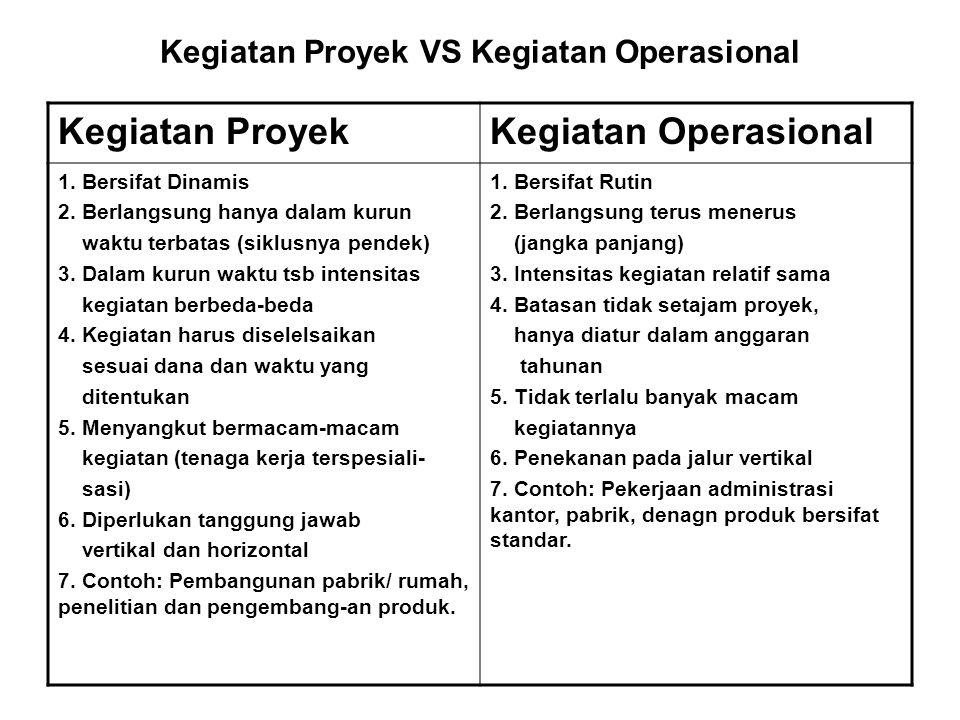 Kegiatan Proyek VS Kegiatan Operasional Kegiatan ProyekKegiatan Operasional 1. Bersifat Dinamis 2. Berlangsung hanya dalam kurun waktu terbatas (siklu