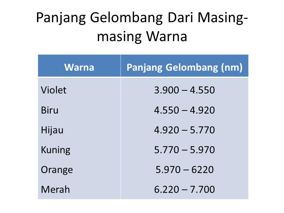 Panjang Gelombang Dari Masing- masing Warna WarnaPanjang Gelombang (nm) Violet Biru Hijau Kuning Orange Merah 3.900 – 4.550 4.550 – 4.920 4.920 – 5.77