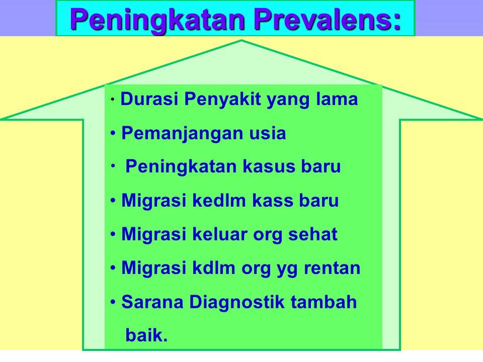 19 Prevalens dipengaruhi oleh:  Keganasan dari suatu penyakit  Durasi dari suatu penyakit  Jumlah kasus baru.
