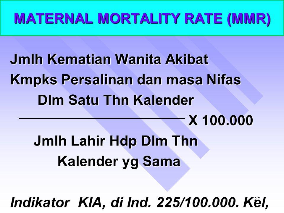 26 ANGKA KEMATIAN BALITA Jumlah Kematian Balita ( 1-4 thn) Dalam satu Kalender X 100 Jumlah Penduduk Balita (1-4thn) Pd Pertengahan Thn Kalender tsb P