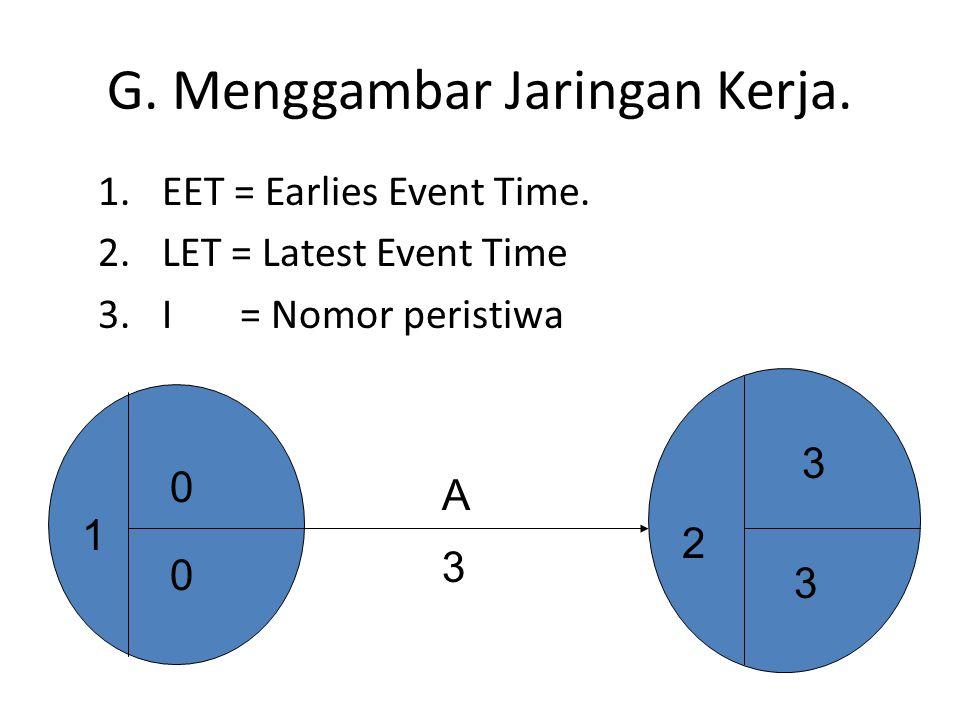 G.Menggambar Jaringan Kerja. 1.EET = Earlies Event Time.