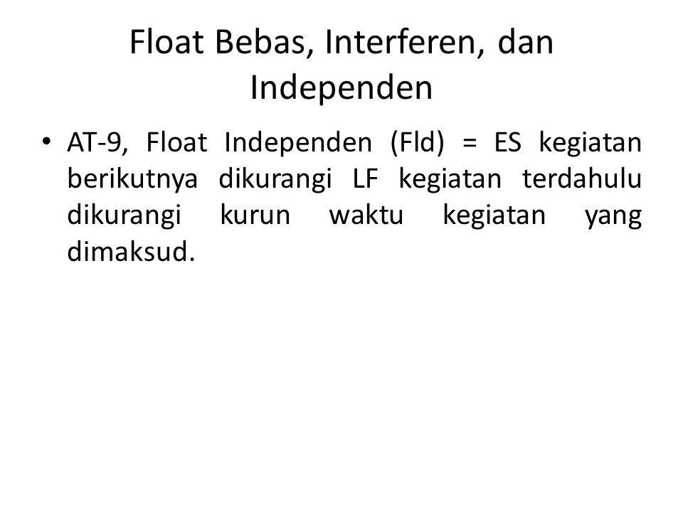 Float Bebas, Interferen, dan Independen AT-9, Float Independen (Fld) = ES kegiatan berikutnya dikurangi LF kegiatan terdahulu dikurangi kurun waktu kegiatan yang dimaksud.