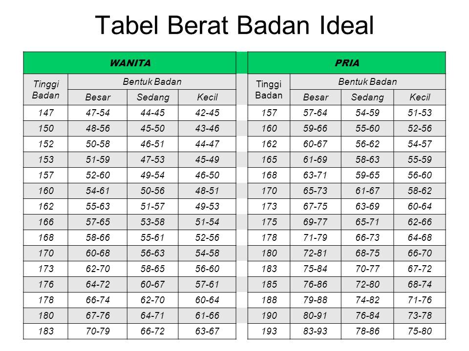 Tabel Berat Badan Ideal WANITAPRIA Tinggi Badan Bentuk Badan Tinggi Badan Bentuk Badan BesarSedangKecilBesarSedangKecil 14747-5444-4542-4515757-6454-5
