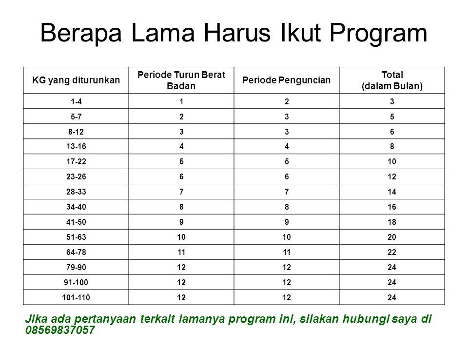 Berapa Lama Harus Ikut Program KG yang diturunkan Periode Turun Berat Badan Periode Penguncian Total (dalam Bulan) 1-4123 5-7235 8-12336 13-16448 17-2