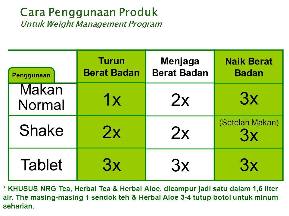Cara Penggunaan Produk Untuk Weight Management Program Penggunaan Makan Normal Shake Tablet Turun Berat Badan 1x 2x 3x Menjaga Berat Badan 2x 3x Naik