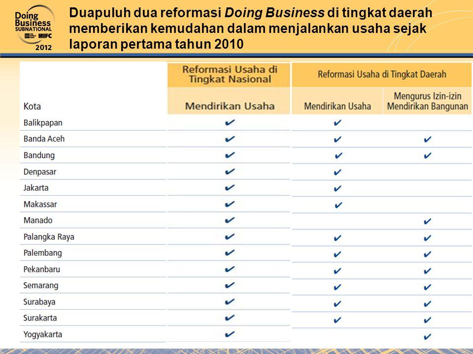 Duapuluh dua reformasi Doing Business di tingkat daerah memberikan kemudahan dalam menjalankan usaha sejak laporan pertama tahun 2010
