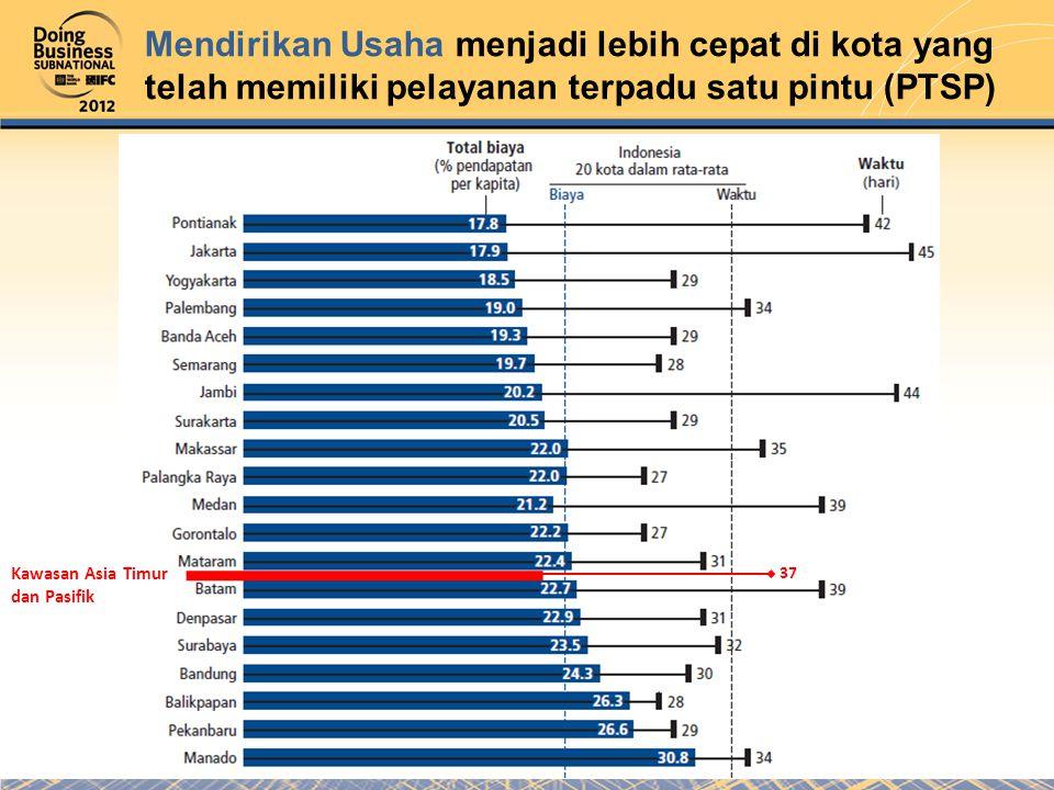 Mendirikan Usaha menjadi lebih cepat di kota yang telah memiliki pelayanan terpadu satu pintu (PTSP) Kawasan Asia Timur dan Pasifik 37