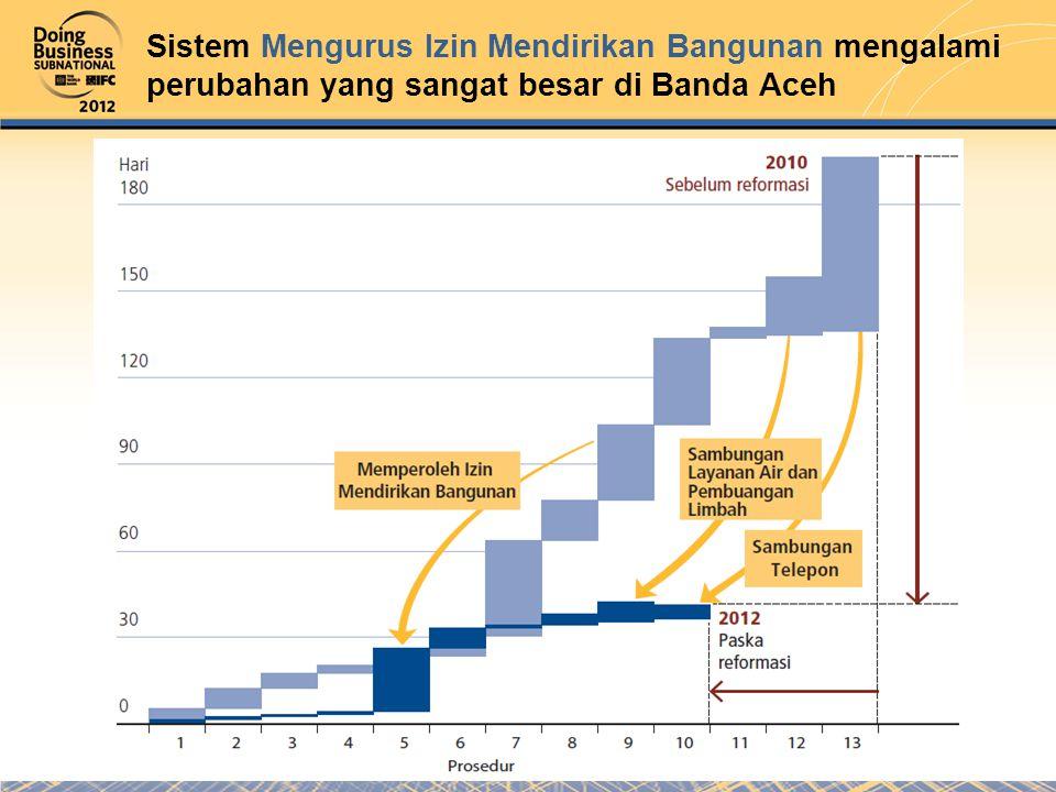 Sistem Mengurus Izin Mendirikan Bangunan mengalami perubahan yang sangat besar di Banda Aceh