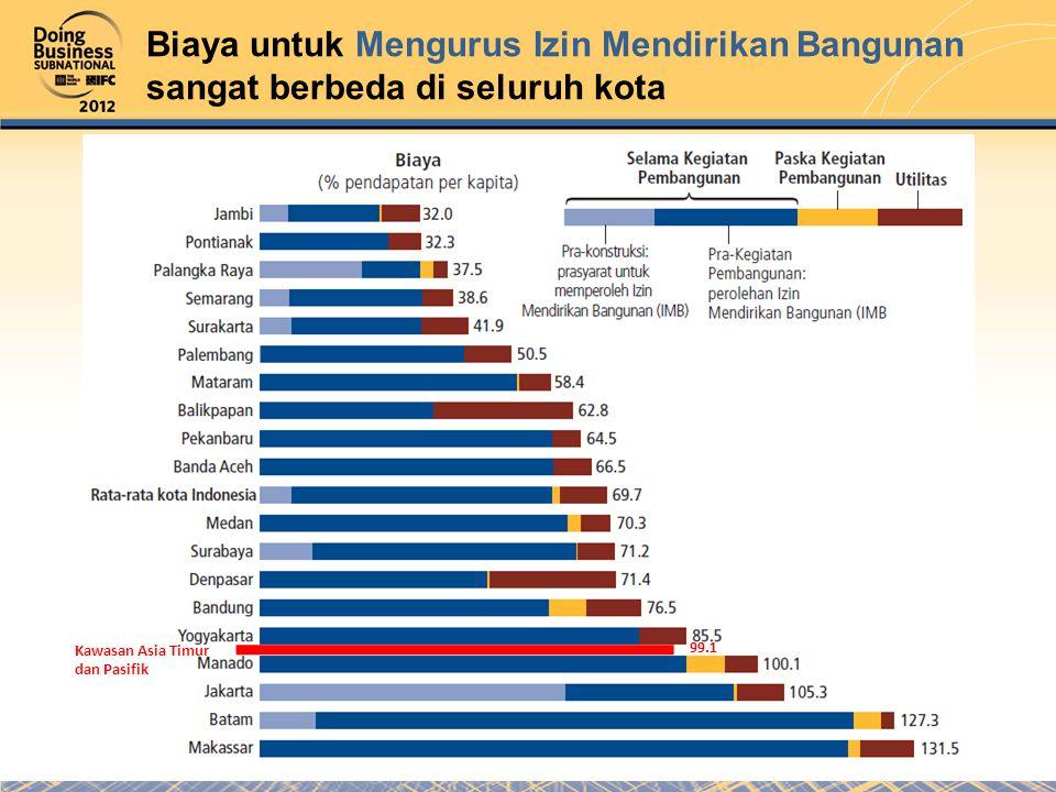 Biaya untuk Mengurus Izin Mendirikan Bangunan sangat berbeda di seluruh kota Kawasan Asia Timur dan Pasifik 99.1