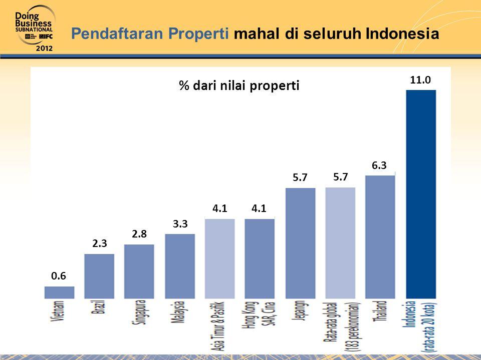 Pendaftaran Properti mahal di seluruh Indonesia % dari nilai properti 0.6 2.3 2.8 3.3 4.1 5.7 6.3 11.0