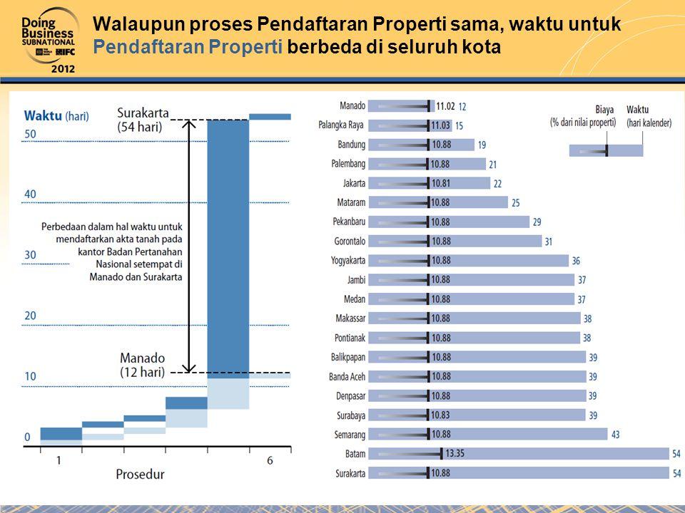Walaupun proses Pendaftaran Properti sama, waktu untuk Pendaftaran Properti berbeda di seluruh kota