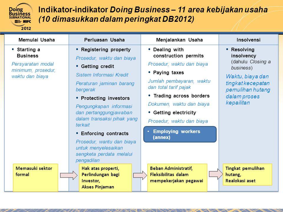 3 Indikator-indikator Doing Business – 11 area kebijakan usaha (10 dimasukkan dalam peringkat DB2012) Hak atas properti, Perlindungan bagi Investor, Akses Pinjaman Memasuki sektor formal Beban Administratif, Fleksibilitas dalam mempekerjakan pegawai Tingkat pemulihan hutang, Realokasi aset Employing workers (annex)