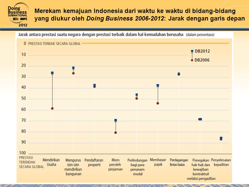 Merekam kemajuan Indonesia dari waktu ke waktu di bidang-bidang yang diukur oleh Doing Business 2006-2012: Jarak dengan garis depan