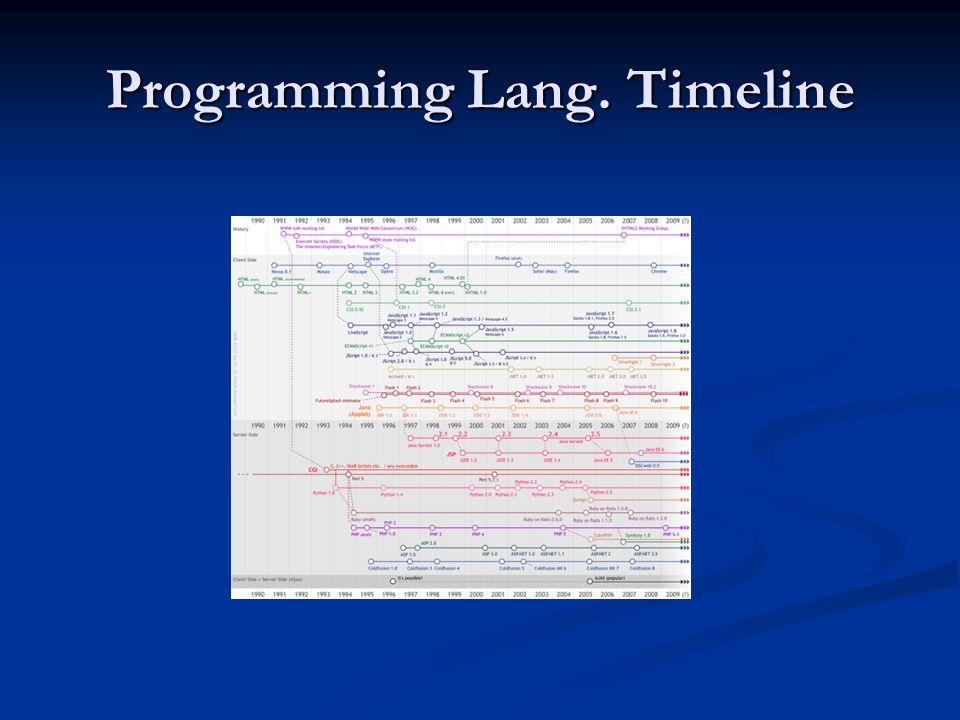 Programming Lang. Timeline