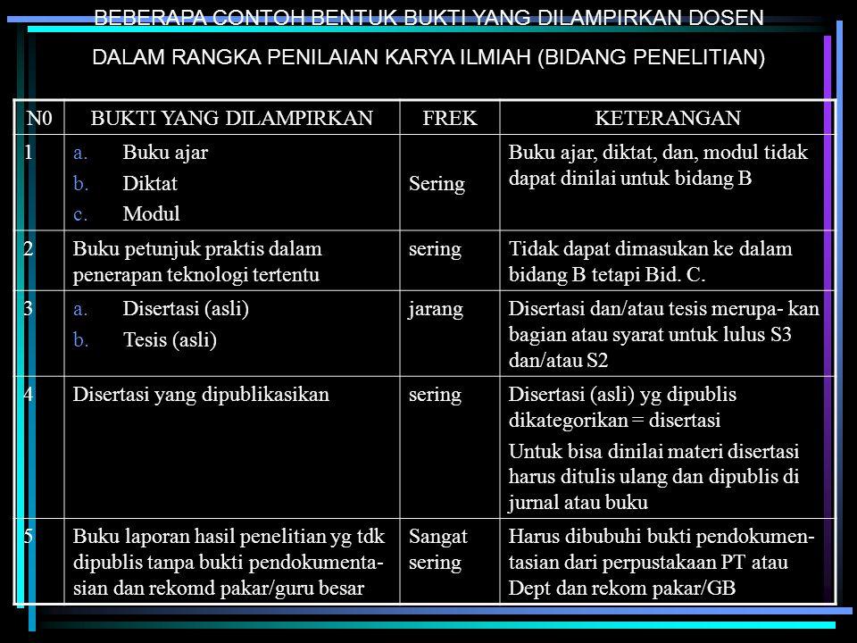 (2)seminar nasional = 10 Kriteria seminar/simposium/loka- karya nasional -Penyelenggara asosiasi profesi, lembaga ilmiah yang bereputasi -steering committee yang terdiri dari para pakar -bahasa yang digunakan bahasa indonesia -Pemakalah dan peserta berasal dari berbagai perguruan tinggi/lembaga ilmiah lingkup nasional