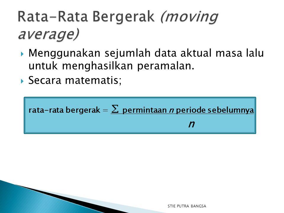  Menggunakan sejumlah data aktual masa lalu untuk menghasilkan peramalan.  Secara matematis; rata-rata bergerak = ∑ permintaan n periode sebelumnya