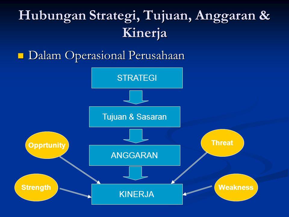 Hubungan Strategi, Tujuan, Anggaran & Kinerja Dalam Operasional Perusahaan Dalam Operasional Perusahaan KINERJA ANGGARAN Tujuan & Sasaran Opprtunity T