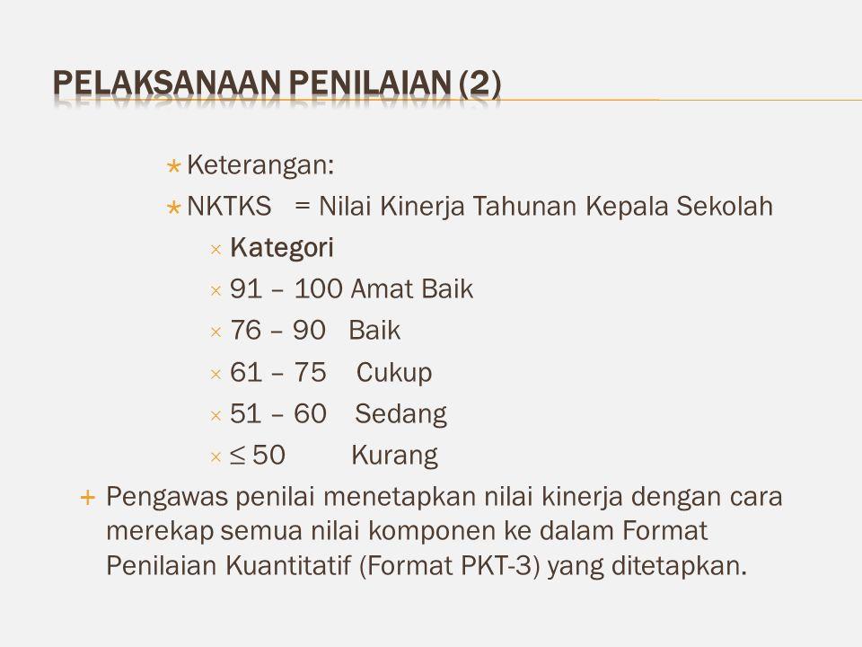  Keterangan:  NKTKS= Nilai Kinerja Tahunan Kepala Sekolah  Kategori  91 – 100 Amat Baik  76 – 90 Baik  61 – 75 Cukup  51 – 60 Sedang  ≤ 50 Kur