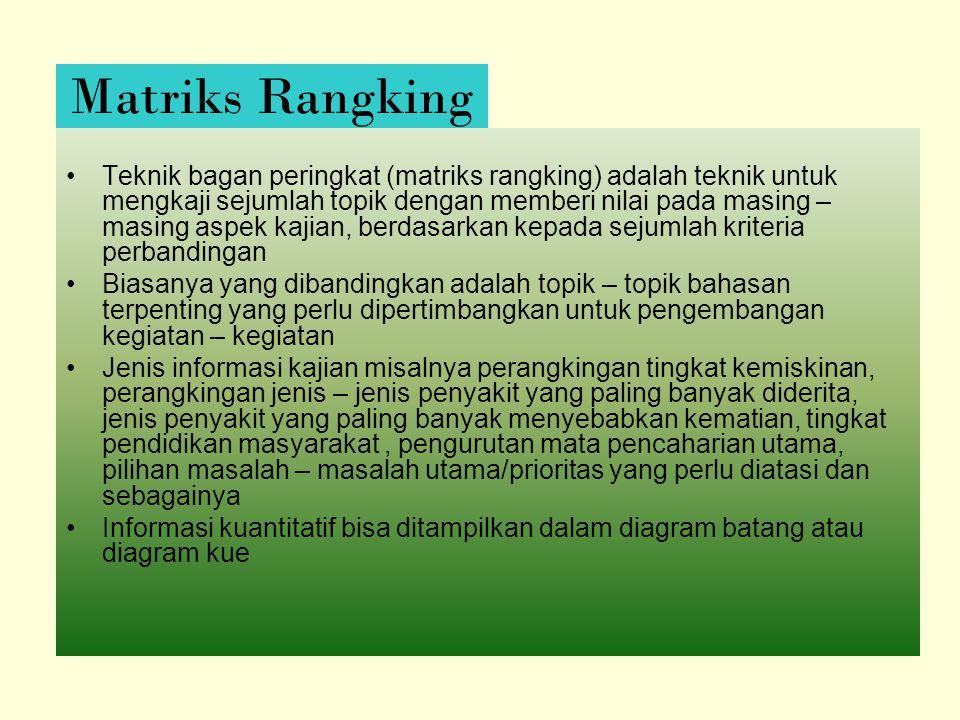 Teknik bagan peringkat (matriks rangking) adalah teknik untuk mengkaji sejumlah topik dengan memberi nilai pada masing – masing aspek kajian, berdasar