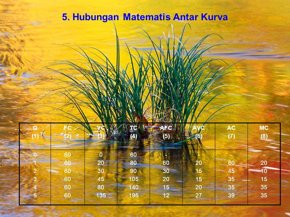 5. Hubungan Matematis Antar Kurva Q (1) FC (2) VC (3) TC (4) AFC (5) AVC (6) AC (7) MC (8) 012345012345 60 0 20 30 45 80 135 60 80 90 105 140 195 - 60