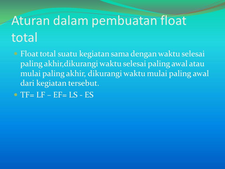 Aturan dalam pembuatan float total Float total suatu kegiatan sama dengan waktu selesai paling akhir,dikurangi waktu selesai paling awal atau mulai paling akhir, dikurangi waktu mulai paling awal dari kegiatan tersebut.