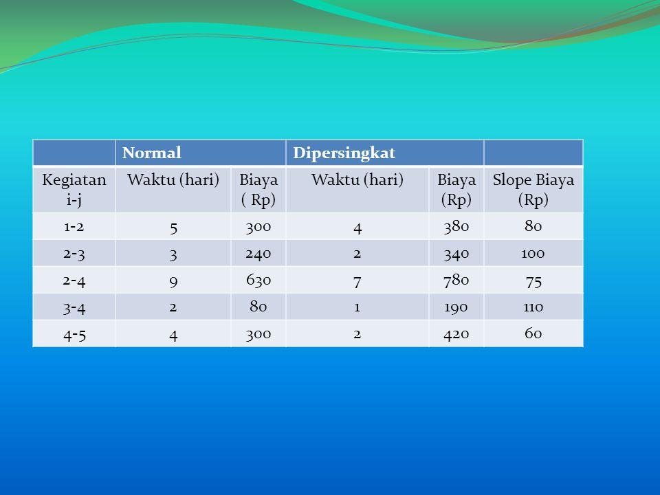 NormalDipersingkat Kegiatan i-j Waktu (hari)Biaya ( Rp) Waktu (hari)Biaya (Rp) Slope Biaya (Rp) 1-25300438080 2-332402340100 2-49630778075 3-42801190110 4-54300242060