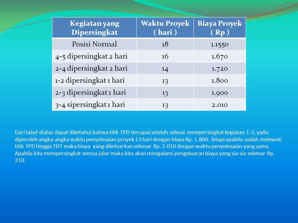 Dari tabel diatas dapat diketahui bahwa titik TPD tercapai setelah selesai mempersingkat kegiatan 1-2, yaitu diperoleh angka-angka waktu penyelesaian proyek 13 hari dengan biaya Rp.